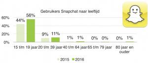 Snapchat in Nederland