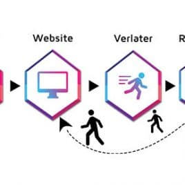 retargeting-blog-overview