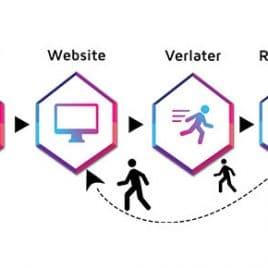 retargeting-blog-overview